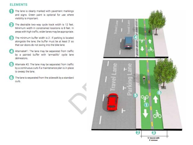 Diagram of Two-Way Separated BIke Lane. Houston Bike Plan.