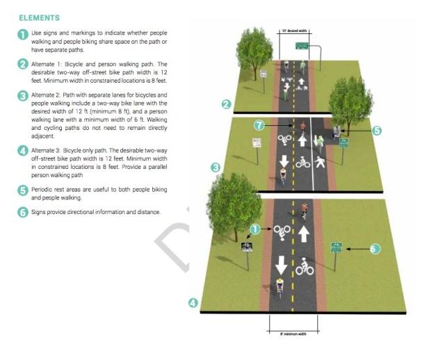 Diagram of Off-Street BIke Path. Source: Houston Bike Plan.